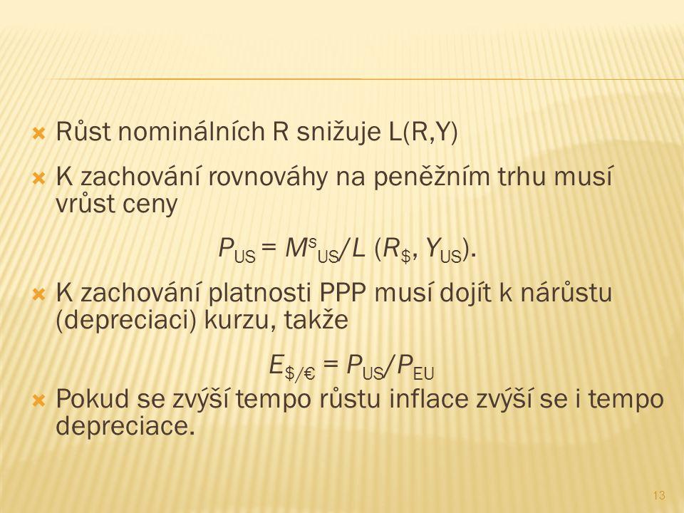 Růst nominálních R snižuje L(R,Y)