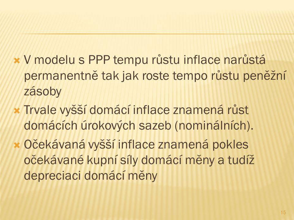 V modelu s PPP tempu růstu inflace narůstá permanentně tak jak roste tempo růstu peněžní zásoby