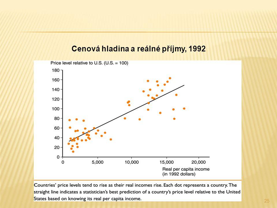 Cenová hladina a reálné příjmy, 1992