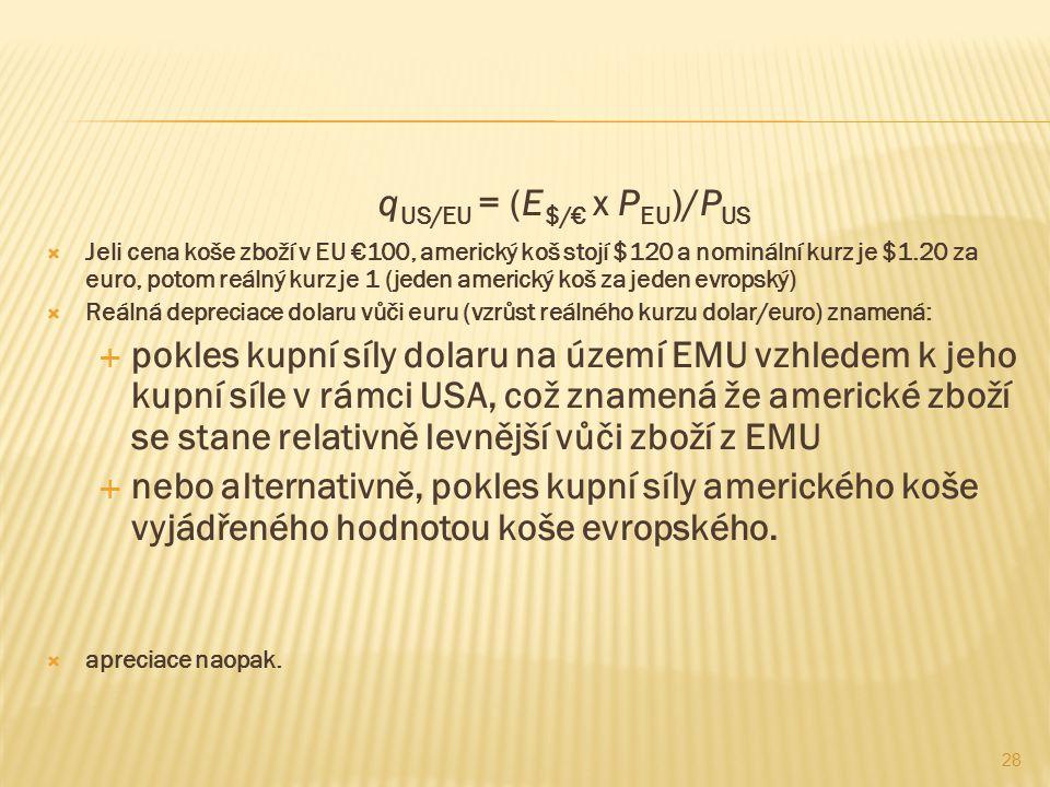 kurz dolara k euro
