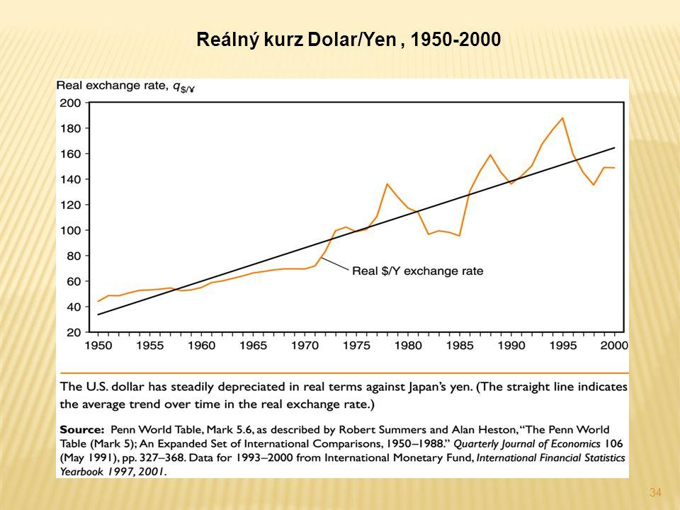Reálný kurz Dolar/Yen , 1950-2000