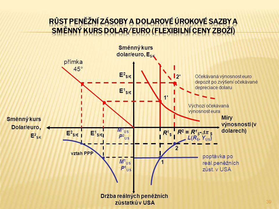 Směnný kurs dolar/euro, E$/€ Držba reálných peněžních