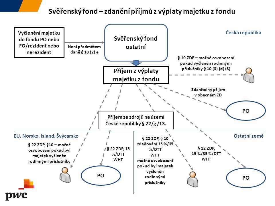 Svěřenský fond – zdanění příjmů z výplaty majetku z fondu