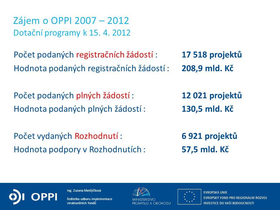 Zájem o OPPI 2007 – 2012 Dotační programy k 15. 4. 2012