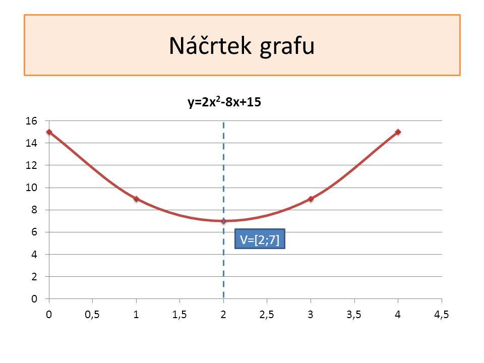 Náčrtek grafu