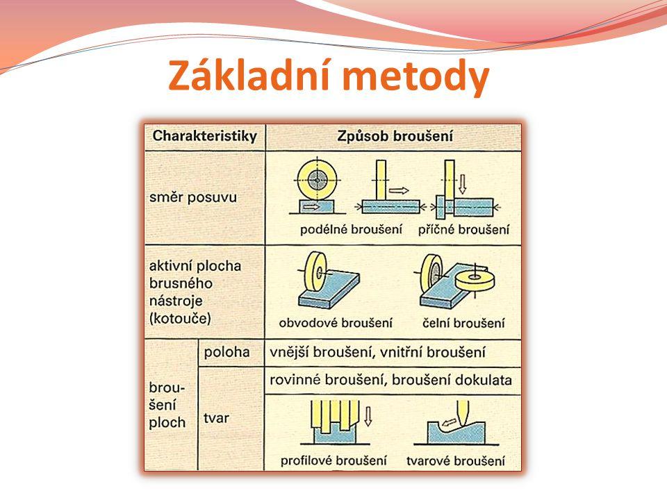 Základní metody