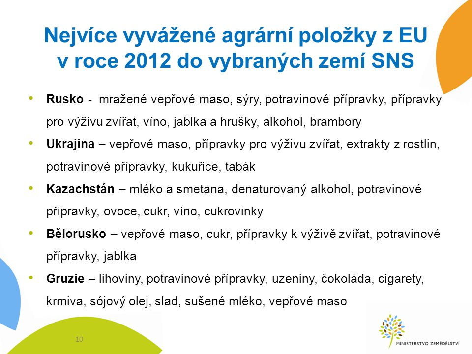 Nejvíce vyvážené agrární položky z EU v roce 2012 do vybraných zemí SNS