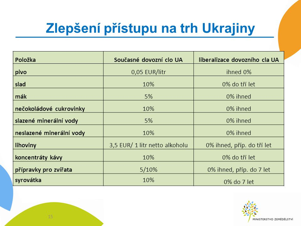Zlepšení přístupu na trh Ukrajiny