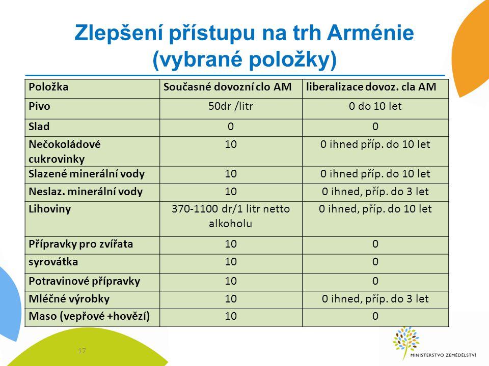 Zlepšení přístupu na trh Arménie (vybrané položky)