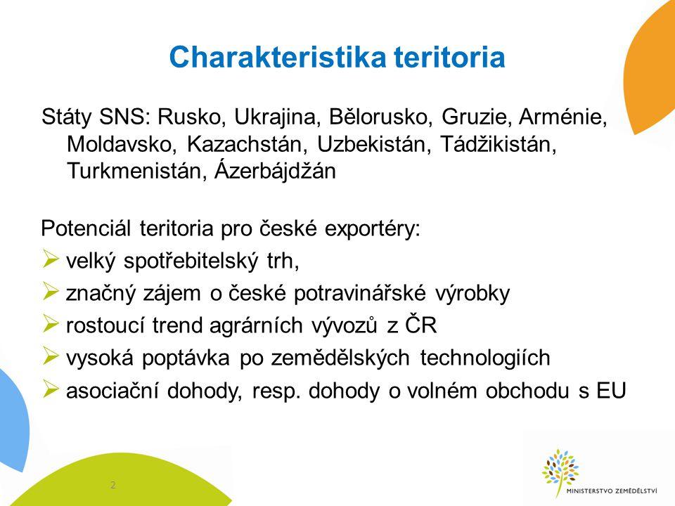 Charakteristika teritoria