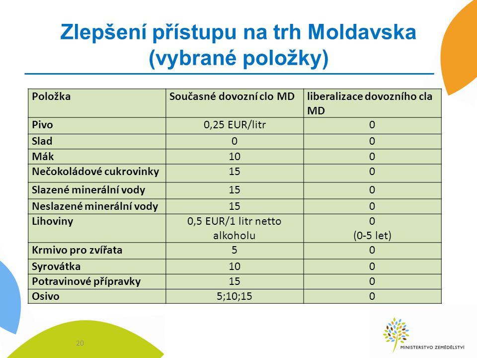 Zlepšení přístupu na trh Moldavska (vybrané položky)