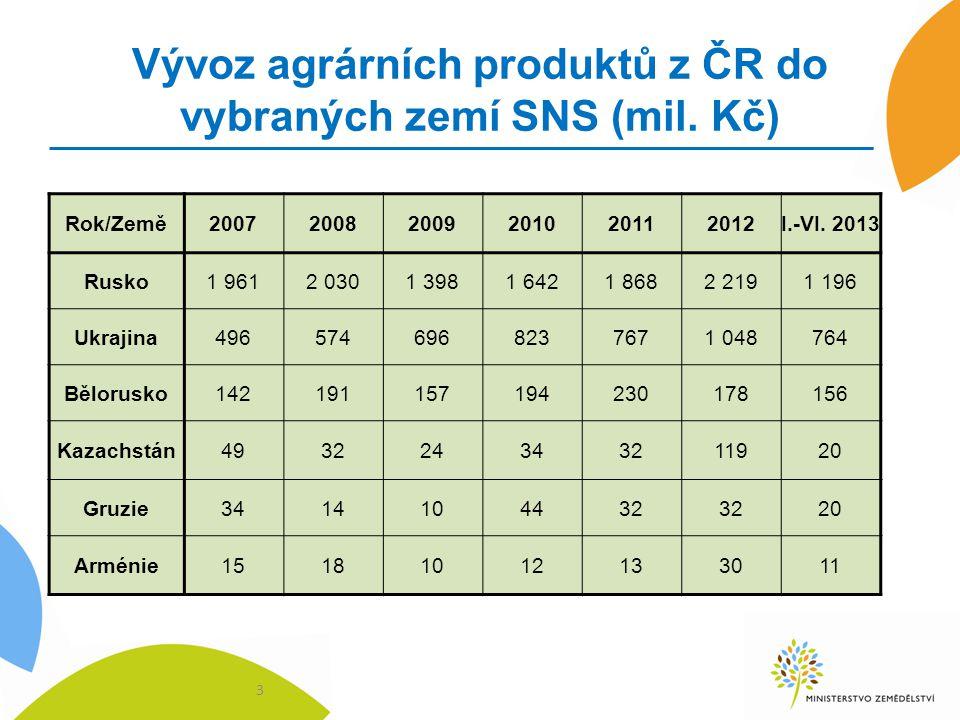 Vývoz agrárních produktů z ČR do vybraných zemí SNS (mil. Kč)