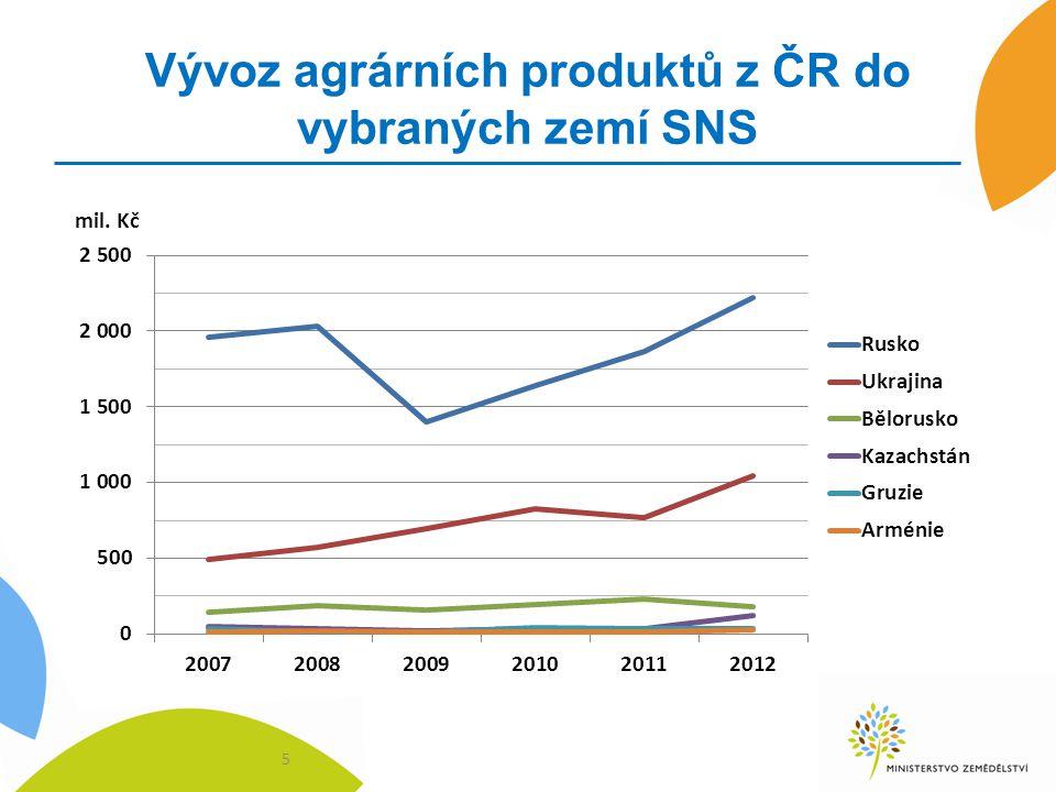 Vývoz agrárních produktů z ČR do vybraných zemí SNS