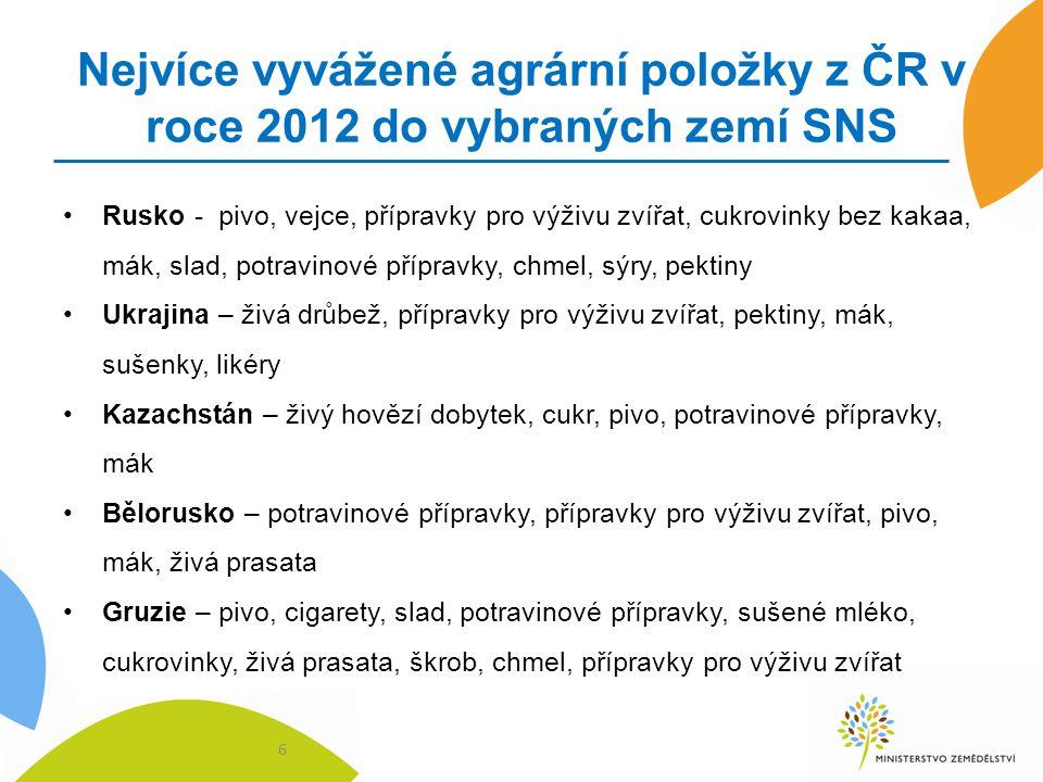 Nejvíce vyvážené agrární položky z ČR v roce 2012 do vybraných zemí SNS