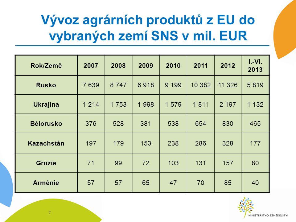 Vývoz agrárních produktů z EU do vybraných zemí SNS v mil. EUR