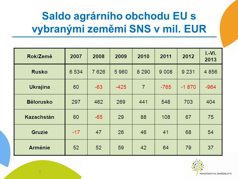 Saldo agrárního obchodu EU s vybranými zeměmi SNS v mil. EUR