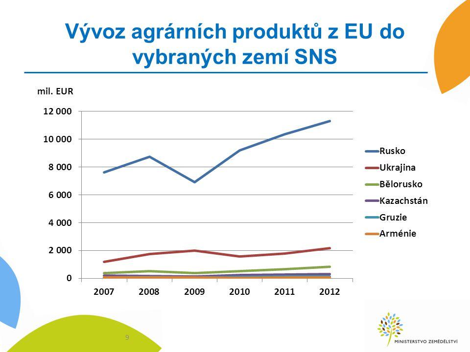 Vývoz agrárních produktů z EU do vybraných zemí SNS