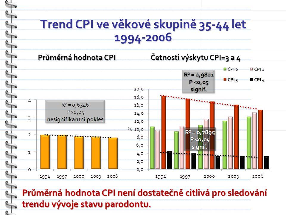 Trend CPI ve věkové skupině 35-44 let 1994-2006