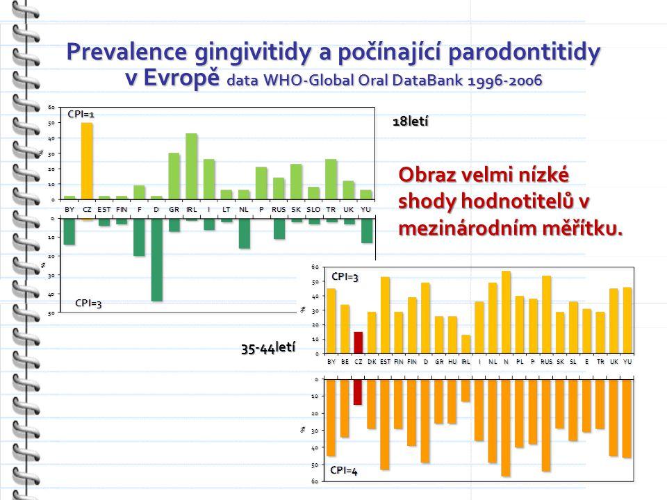 Prevalence gingivitidy a počínající parodontitidy v Evropě data WHO-Global Oral DataBank 1996-2006