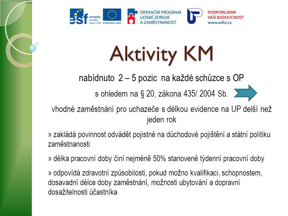 Aktivity KM nabídnuto 2 – 5 pozic na každé schůzce s OP