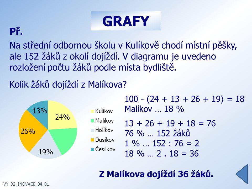 Z Malíkova dojíždí 36 žáků.