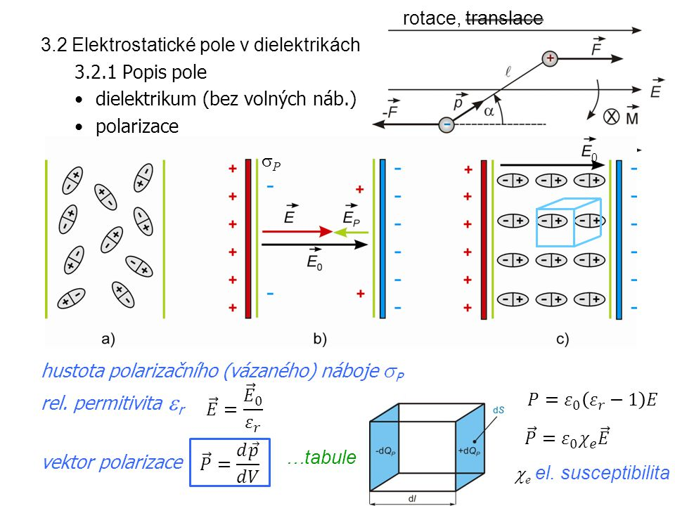 rotace, translace 3.2 Elektrostatické pole v dielektrikách. 3.2.1 Popis pole. dielektrikum (bez volných náb.)