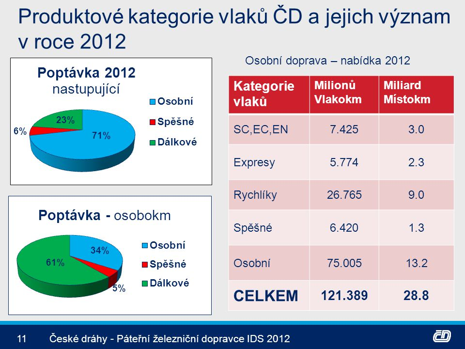 Produktové kategorie vlaků ČD a jejich význam v roce 2012