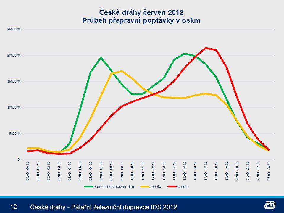 České dráhy - Páteřní železniční dopravce IDS 2012