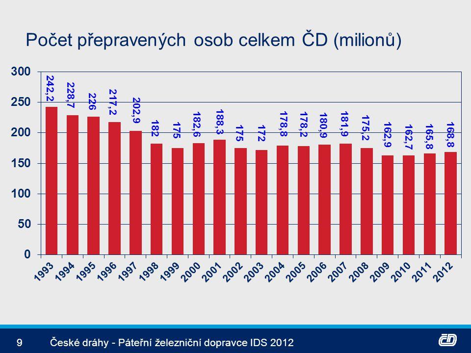 Počet přepravených osob celkem ČD (milionů)