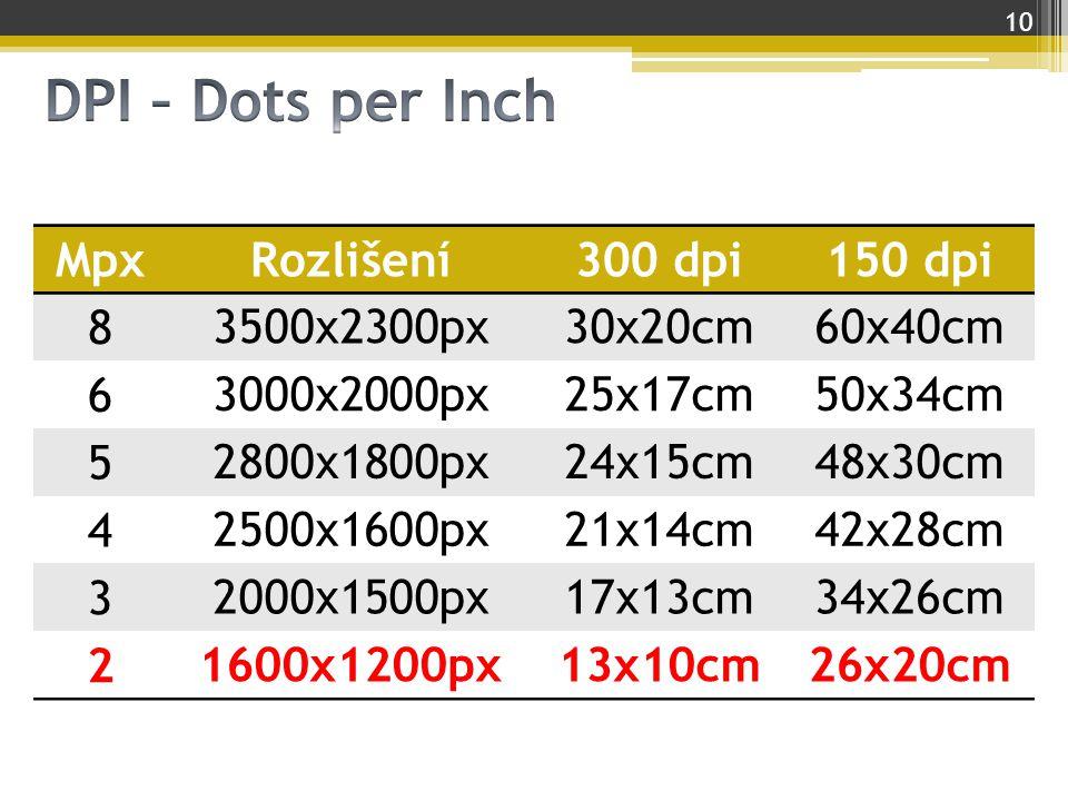 DPI – Dots per Inch Mpx Rozlišení 300 dpi 150 dpi 8 3500x2300px