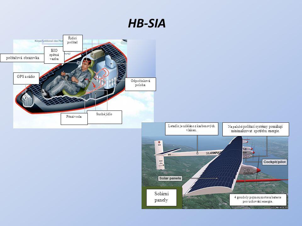 HB-SIA Solární panely BIO zpětná vazba počítačová obrazovka