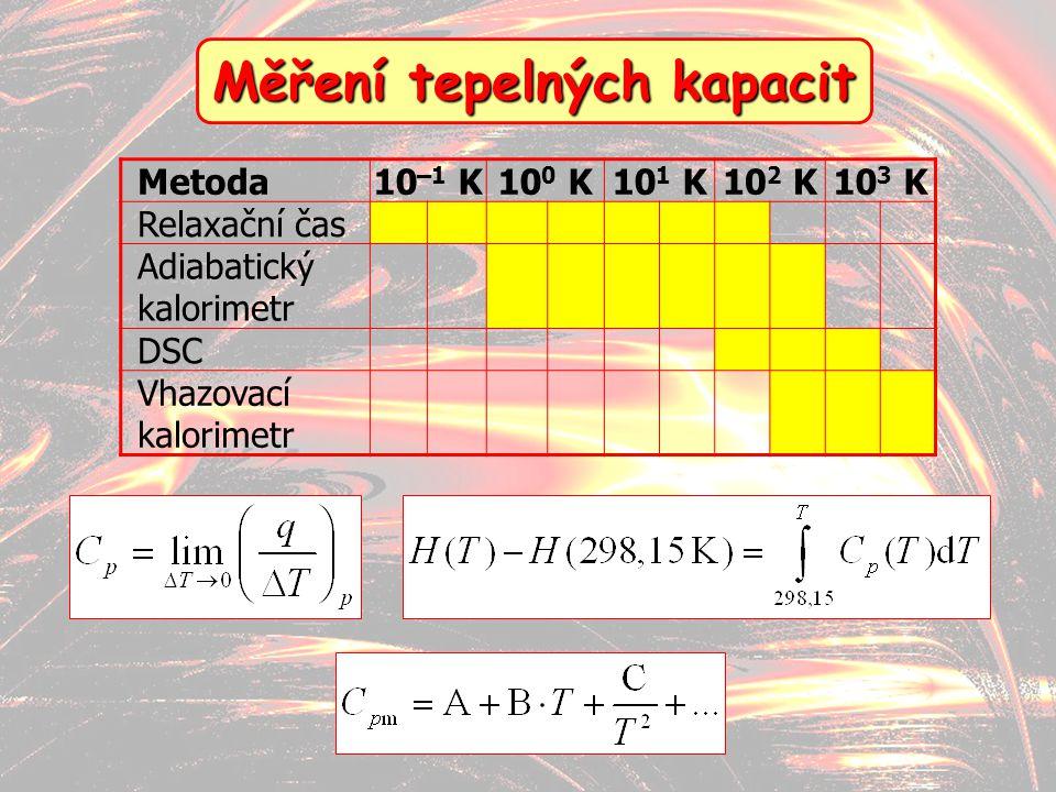 Měření tepelných kapacit
