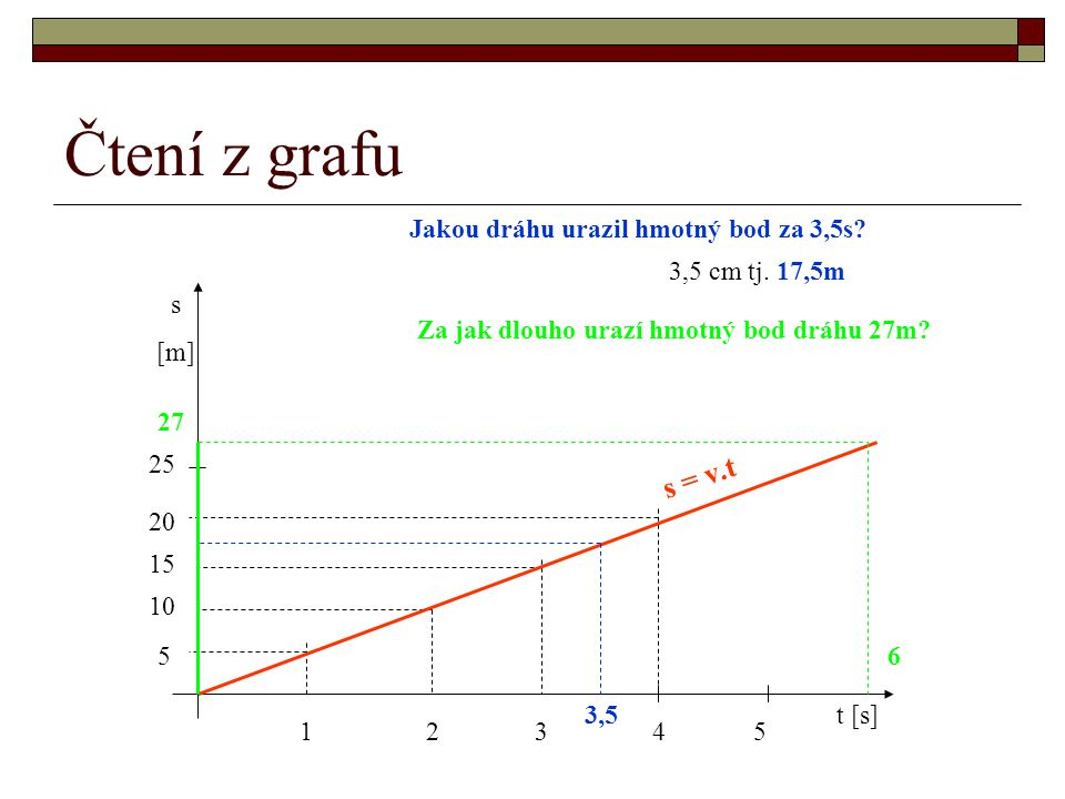Čtení z grafu s = v.t Jakou dráhu urazil hmotný bod za 3,5s