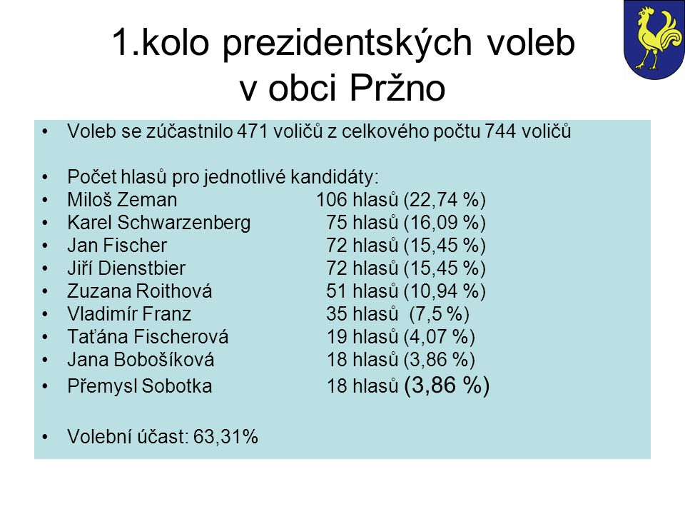 1.kolo prezidentských voleb v obci Pržno