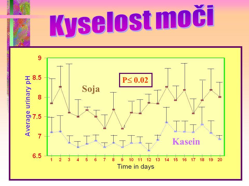 Kyselost moči P 0.02 Soja Kasein