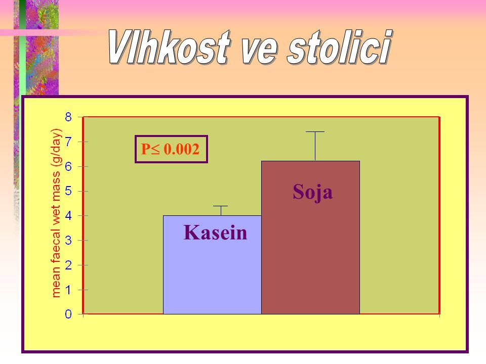 Vlhkost ve stolici P 0.002 Soja Kasein