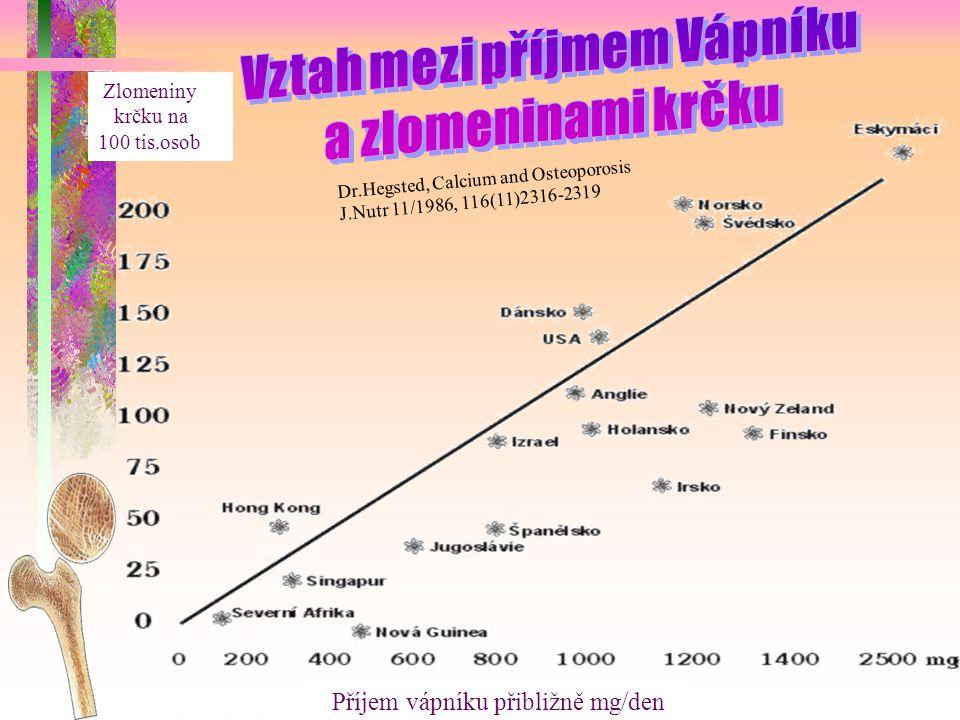 Vztah mezi příjmem Vápníku
