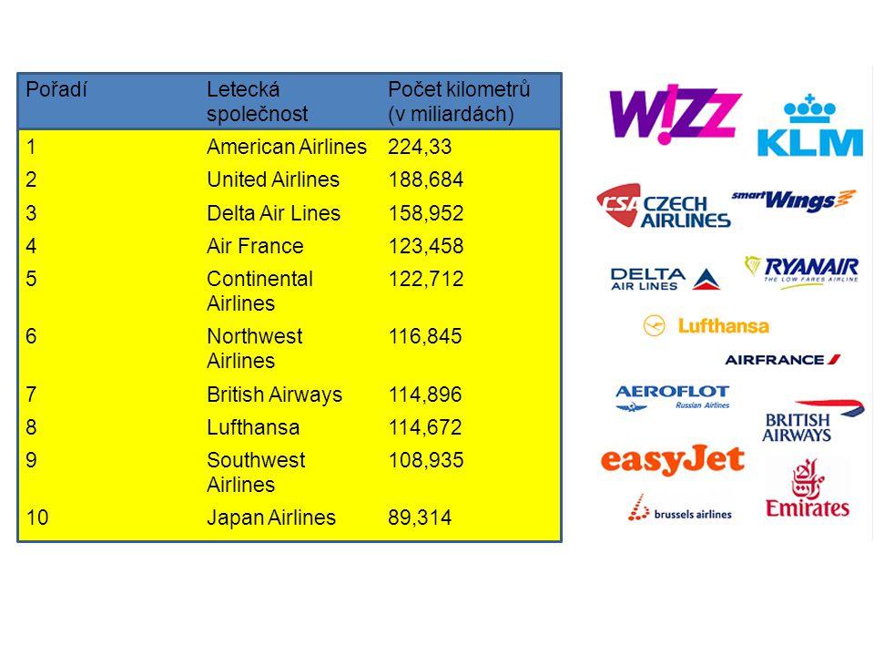 Počet kilometrů (v miliardách) 1 American Airlines 224,33 2