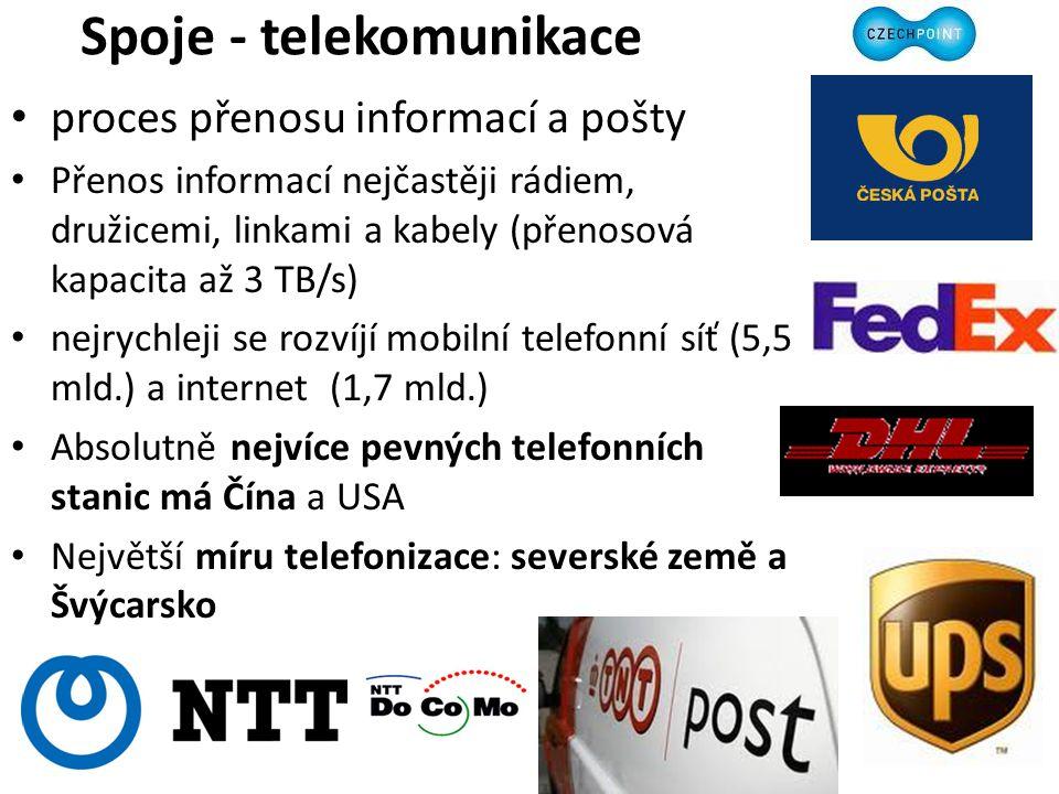 Spoje - telekomunikace