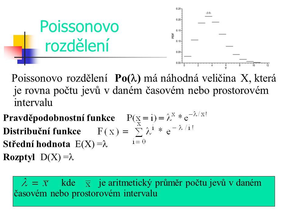 Poissonovo rozdělení Poissonovo rozdělení Po() má náhodná veličina X, která je rovna počtu jevů v daném časovém nebo prostorovém intervalu.