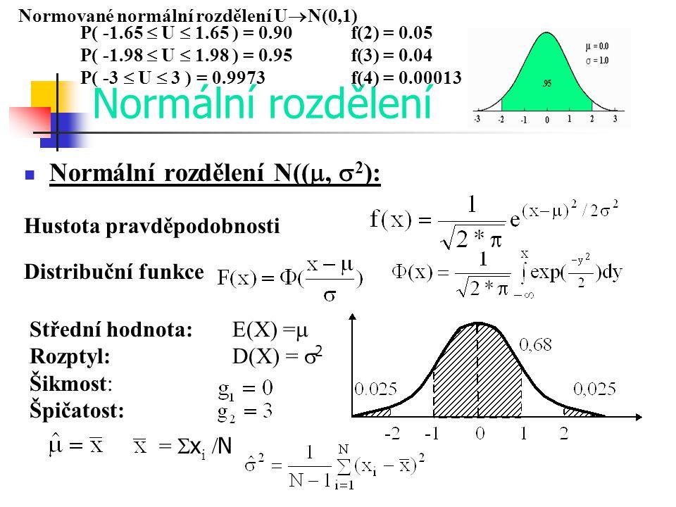 Normální rozdělení Normální rozdělení N((, 2):