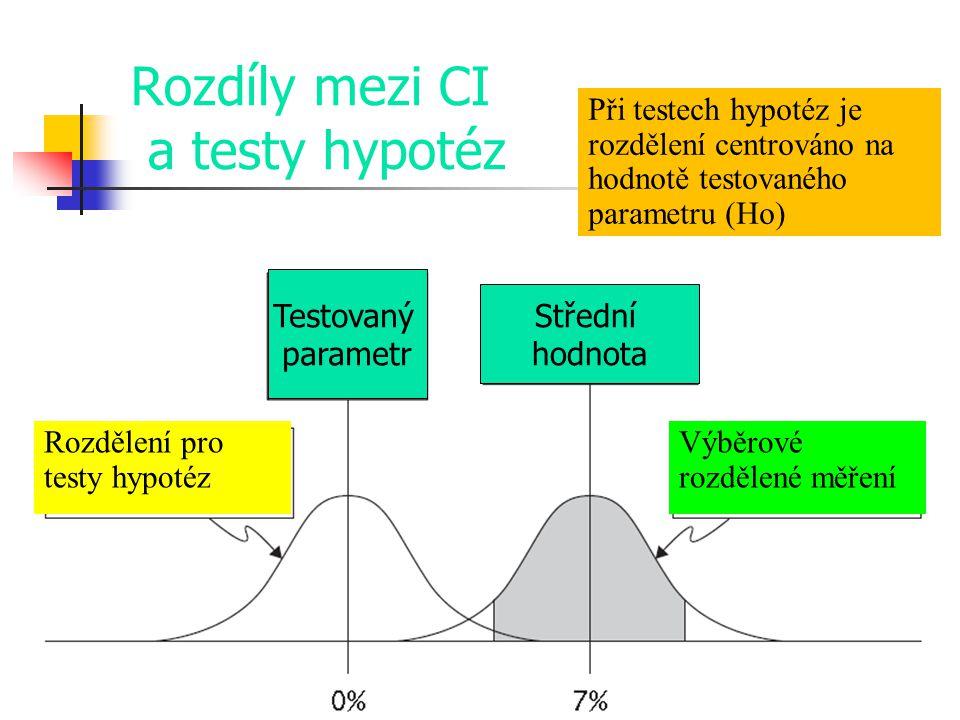Rozdíly mezi CI a testy hypotéz