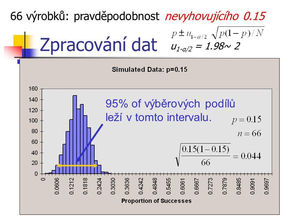 Zpracování dat 66 výrobků: pravděpodobnost nevyhovujícího 0.15