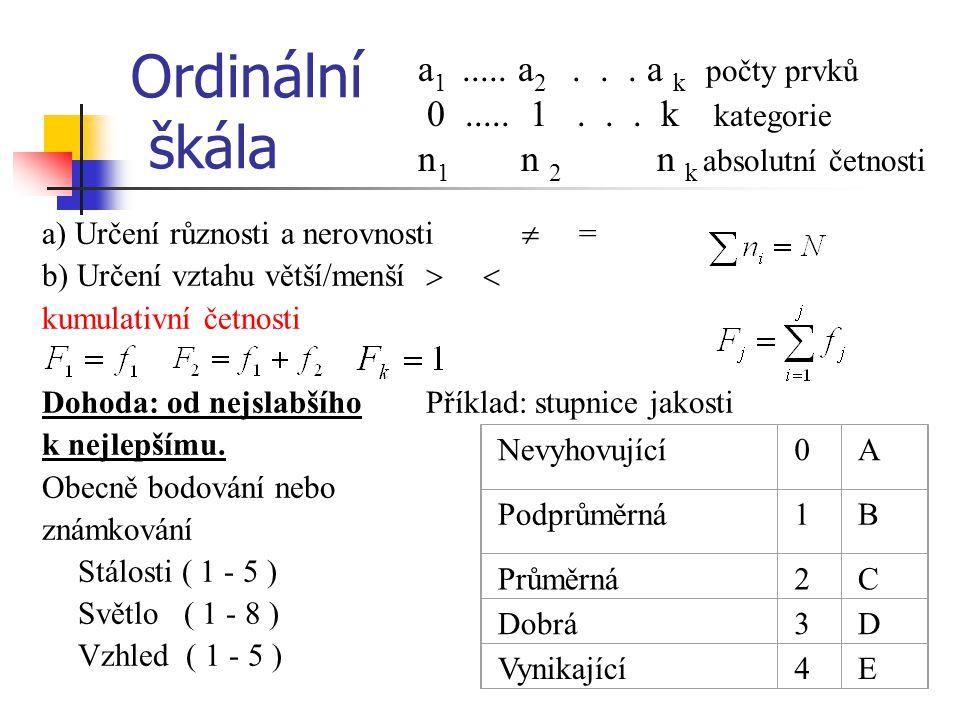 Ordinální škála a1 ..... a2 . . . a k počty prvků