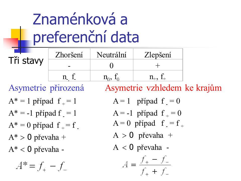 Znaménková a preferenční data