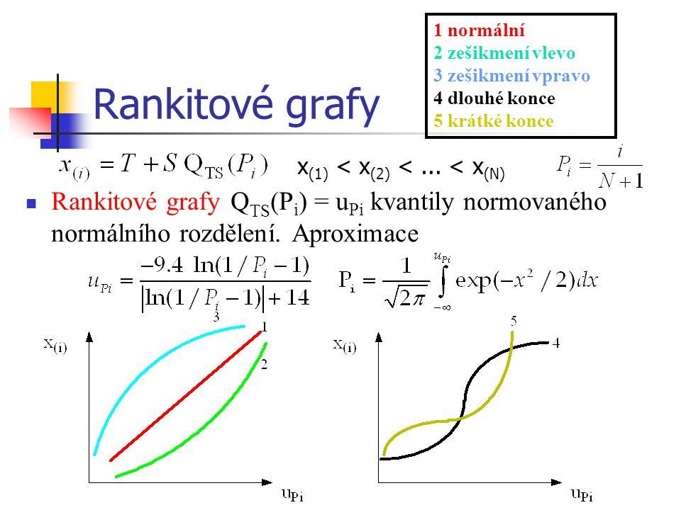 1 normální 2 zešikmení vlevo. 3 zešikmení vpravo. 4 dlouhé konce. 5 krátké konce. Rankitové grafy.