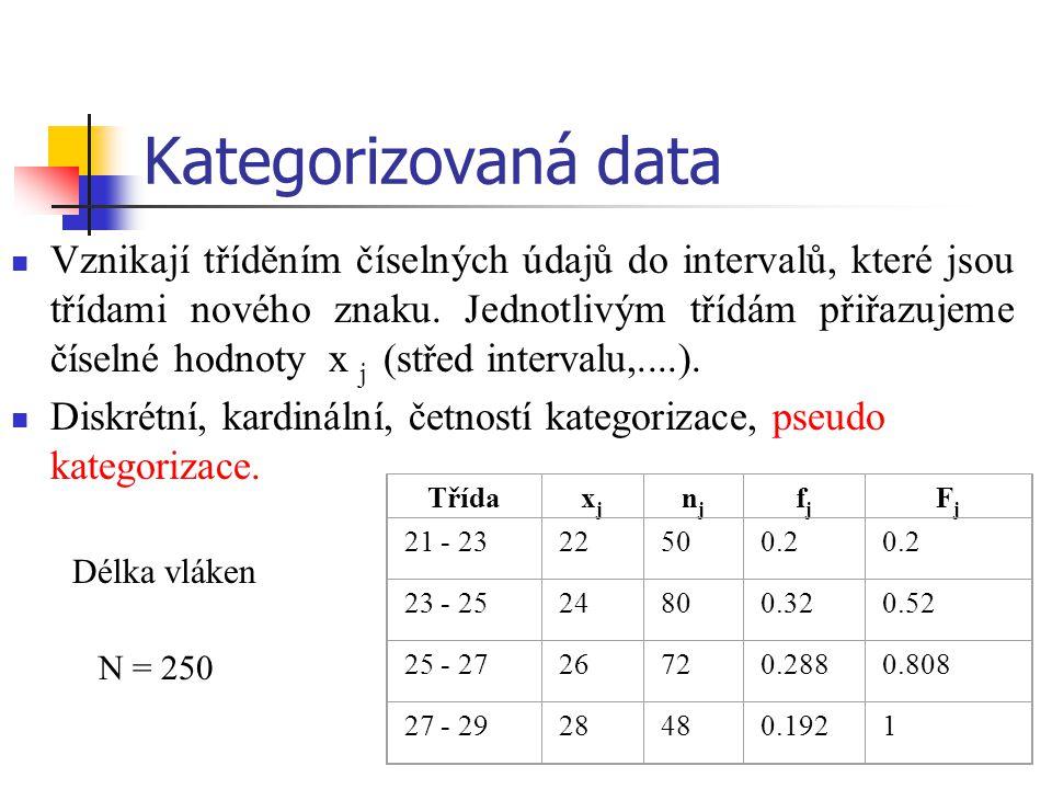 Kategorizovaná data