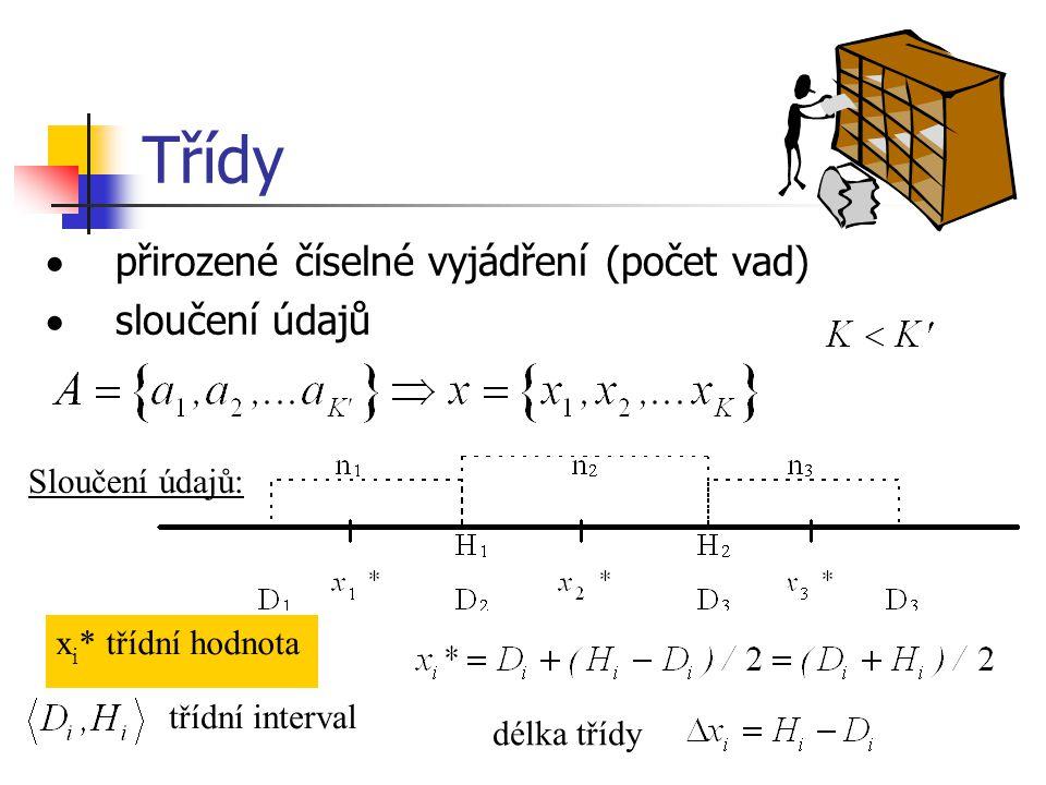 Třídy · přirozené číselné vyjádření (počet vad) · sloučení údajů