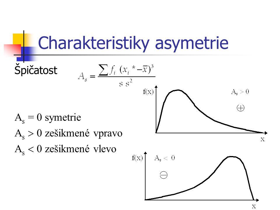 Charakteristiky asymetrie