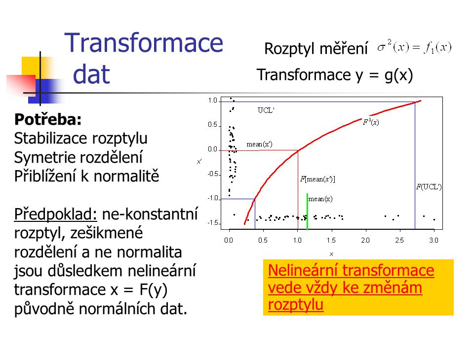 Transformace dat Rozptyl měření Transformace y = g(x) Potřeba: